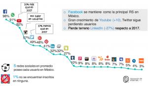 Porcentaje de uso de Redes Sociales en Mexico 2018